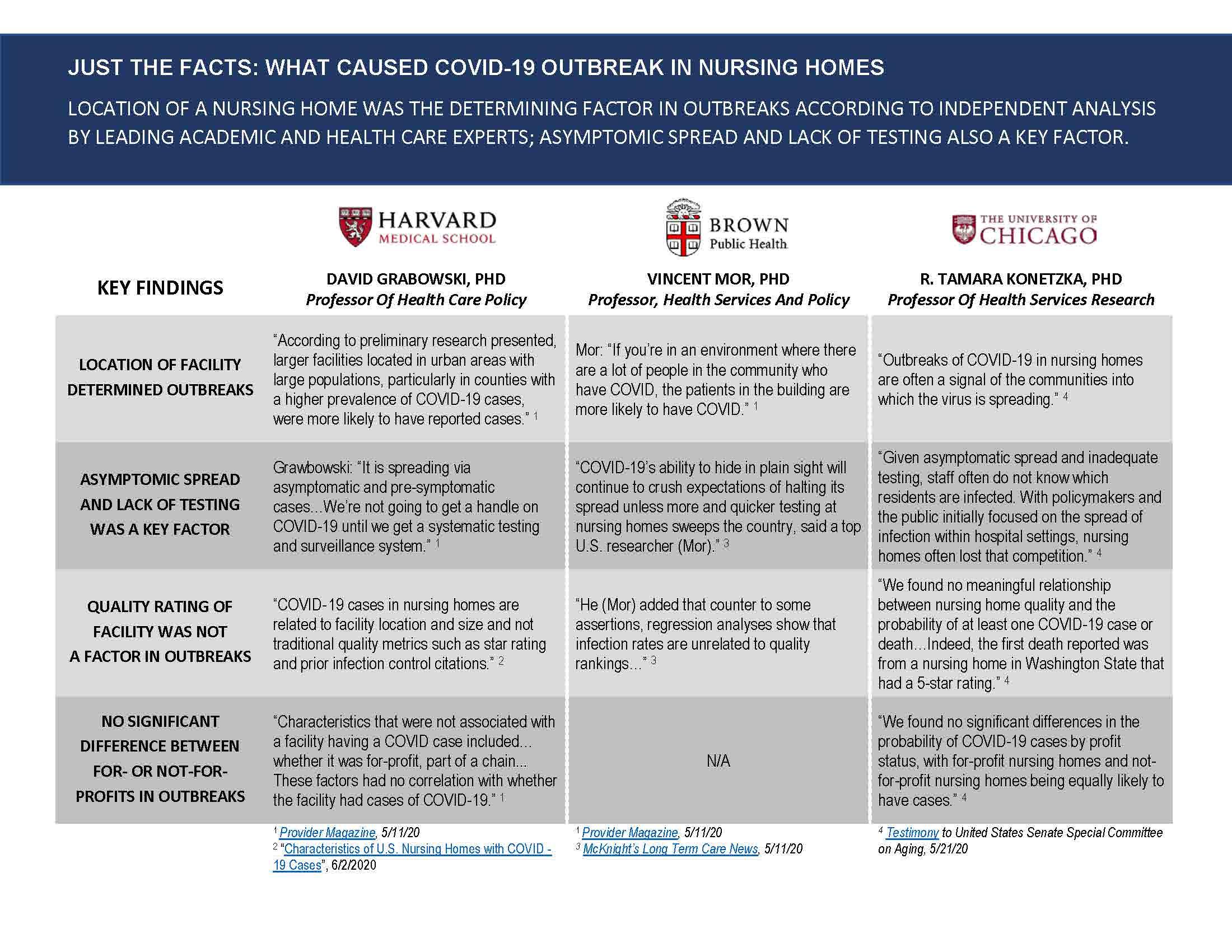 Analysis-COVID-Outbreaks-in-Nursing-Homes